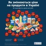 Цены на продукты в Украине за 9 дней выросли