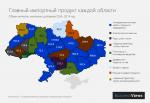 Что импортируют в каждой области Украины? Есть чему удивиться